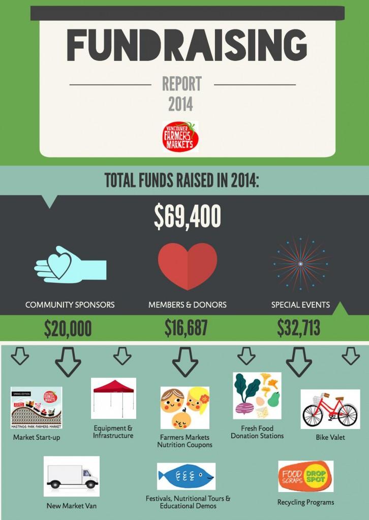 Fundraising_2014_info
